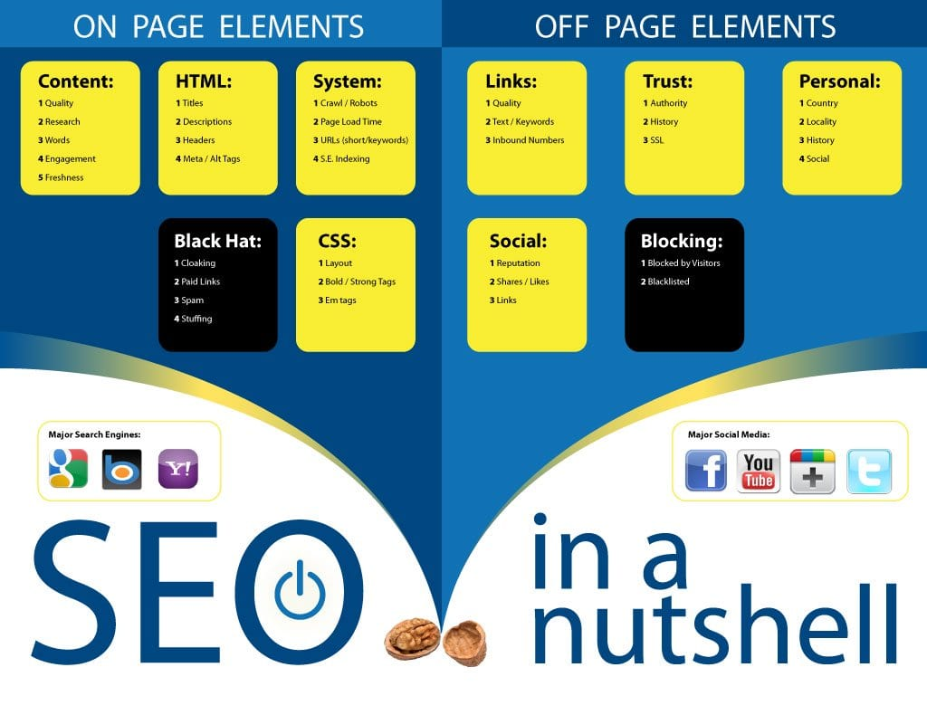 picture of on page and off page elements