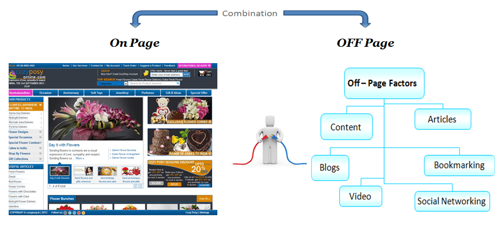 picture of on page versus off page