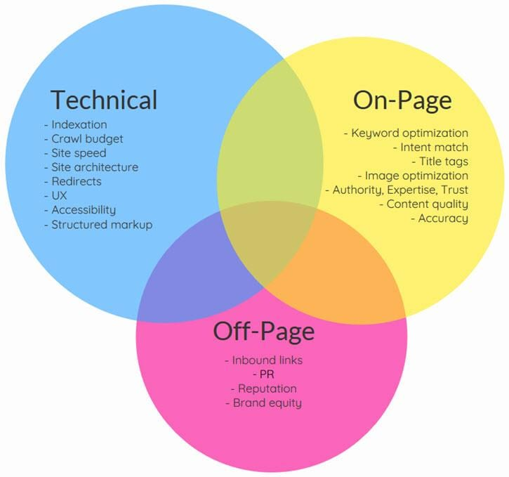 picture of all the stages of seo